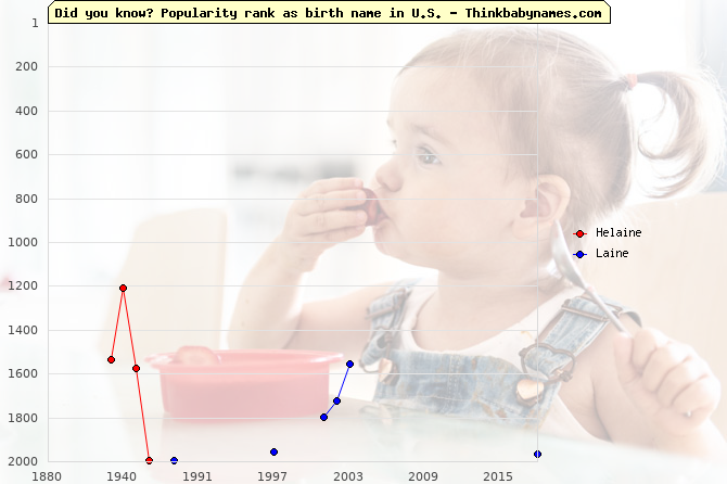 Top 2000 baby names ranking of Helaine, Laine in U.S.
