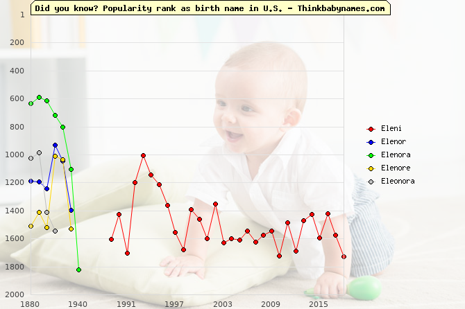 Top 2000 baby names ranking of Eleni, Elenor, Elenora, Elenore, Eleonora in U.S.