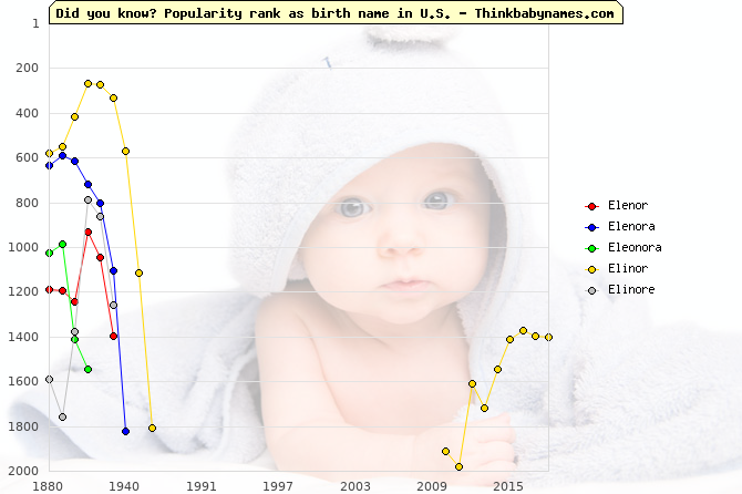 Top 1000 baby names ranking of Elenor, Elenora, Eleonora, Elinor, Elinore in U.S.