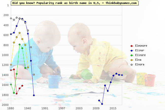 Top 2000 baby names ranking of Eleonore, Elinor, Elinore, Elna, Elnora in U.S.