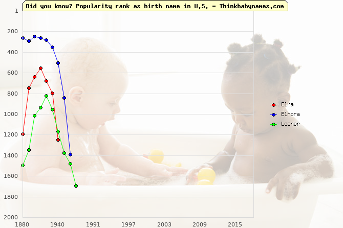 Top 1000 baby names ranking of Elna, Elnora, Leonor in U.S.