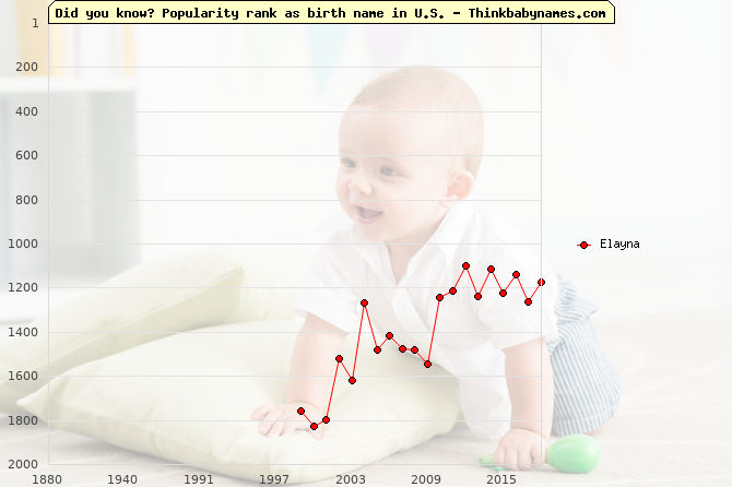 Top 2000 baby names ranking of Elayna name in U.S.