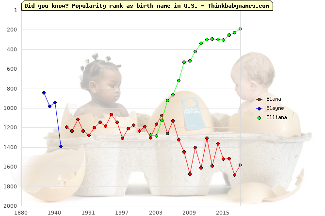 Top 2000 baby names ranking of Elana, Elayne, Elliana in U.S.