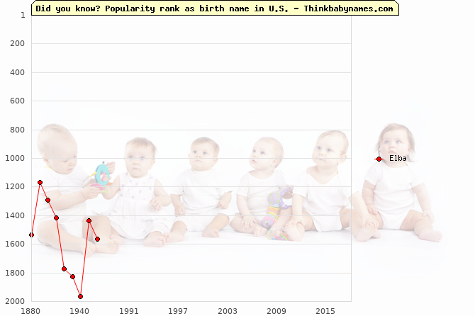 Top 2000 baby names ranking of Elba in U.S.