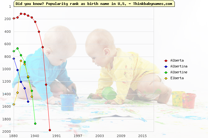 Top 2000 baby names ranking of Alberta, Albertina, Albertine, Elberta in U.S.