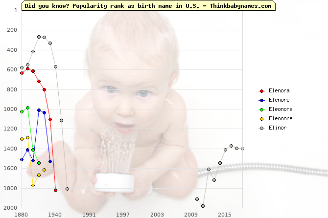 Top 2000 baby names ranking of Elenora, Elenore, Eleonora, Eleonore, Elinor in U.S.