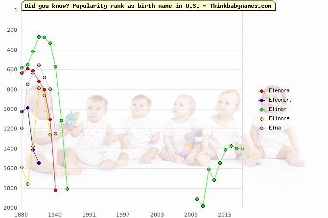 Top 1000 baby names ranking of Elenora, Eleonora, Elinor, Elinore, Elna in U.S.