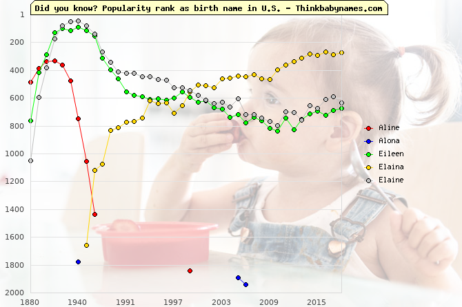 Top 2000 baby names ranking of Aline, Alona, Eileen, Elaina, Elaine in U.S.