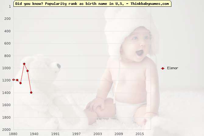 Top 2000 baby names ranking of Elenor name in U.S.