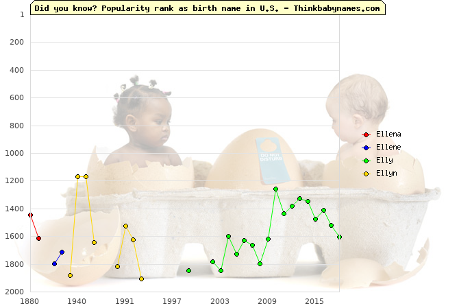 Top 2000 baby names ranking of Ellena, Ellene, Elly, Ellyn in U.S.