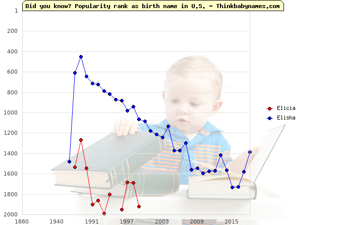 Top 2000 baby names ranking of Elicia, Elisha in U.S.
