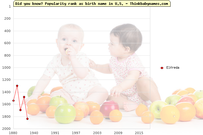 Top 2000 baby names ranking of Elfreda name in U.S.