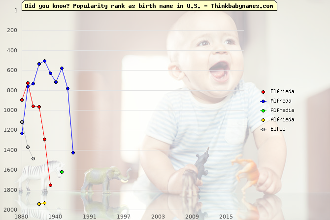 Top 2000 baby names ranking of Elfrieda, Alfreda, Alfredia, Alfrieda, Elfie in U.S.