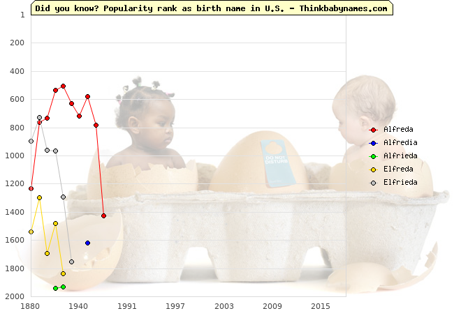 Top 2000 baby names ranking of Alfreda, Alfredia, Alfrieda, Elfreda, Elfrieda in U.S.