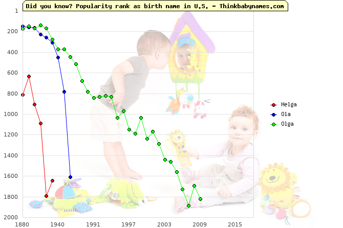 Top 2000 baby names ranking of Helga, Ola, Olga in U.S.