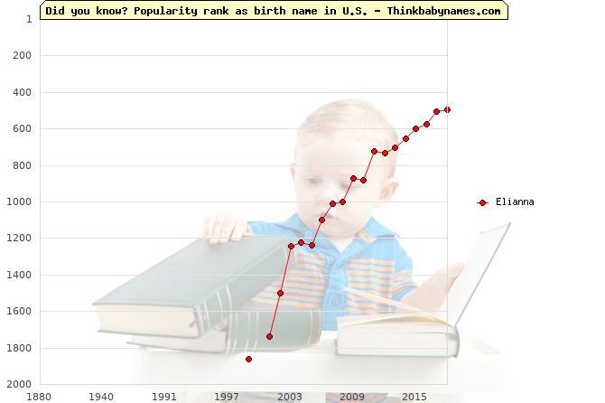 Top 2000 baby names ranking of Elianna name in U.S.