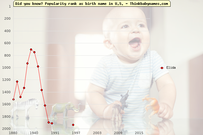 Top 2000 baby names ranking of Elida name in U.S.