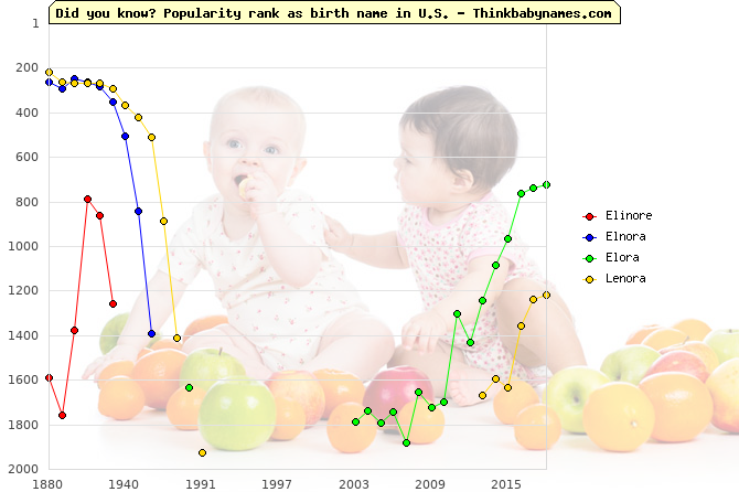Top 2000 baby names ranking of Elinore, Elnora, Elora, Lenora in U.S.