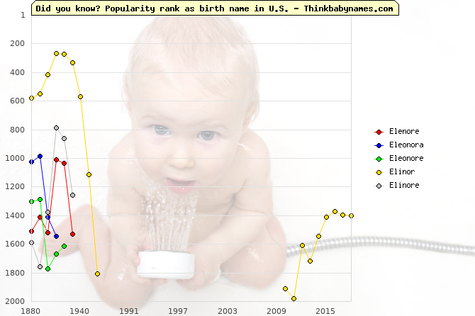 Top 2000 baby names ranking of Elenore, Eleonora, Eleonore, Elinor, Elinore in U.S.