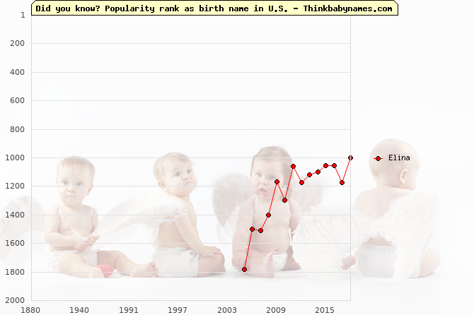 Top 2000 baby names ranking of Elina name in U.S.