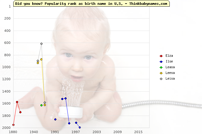 Top 2000 baby names ranking of Elza, Ilse, Leasa, Leesa, Leisa in U.S.
