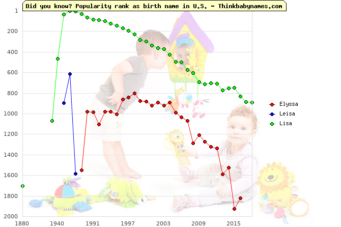Top 2000 baby names ranking of Elyssa, Leisa, Lisa in U.S.