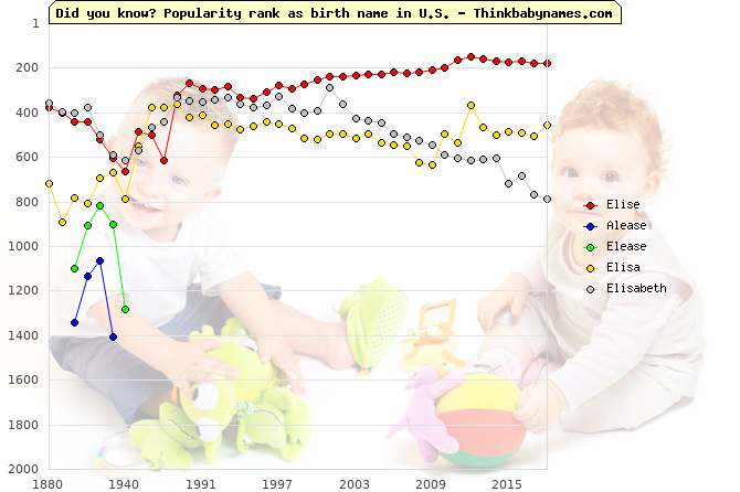 Top 2000 baby names ranking of Elise, Alease, Elease, Elisa, Elisabeth in U.S.