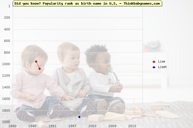 Top 2000 baby names ranking of Lise, Liset in U.S.