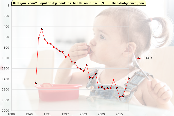 Top 2000 baby names ranking of Elisha name in U.S.