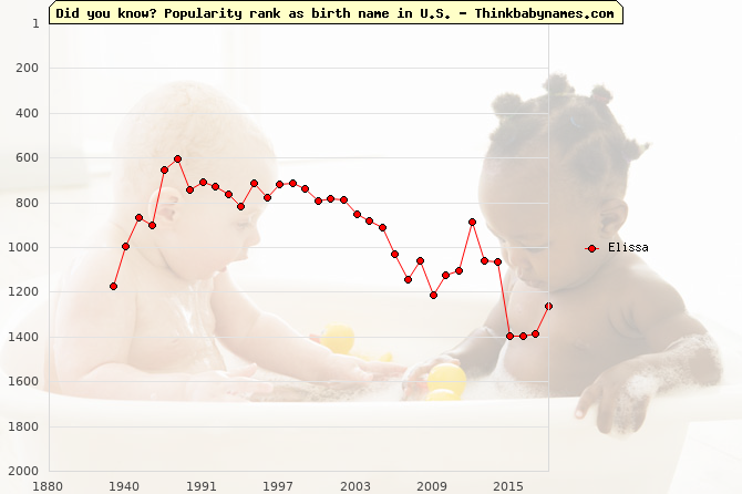 Top 2000 baby names ranking of Elissa name in U.S.