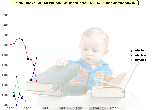 Top 2000 baby names ranking of Aletha, Alethea, Alethia in U.S.