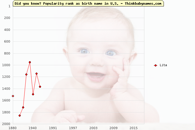 Top 2000 baby names ranking of Lita in U.S.