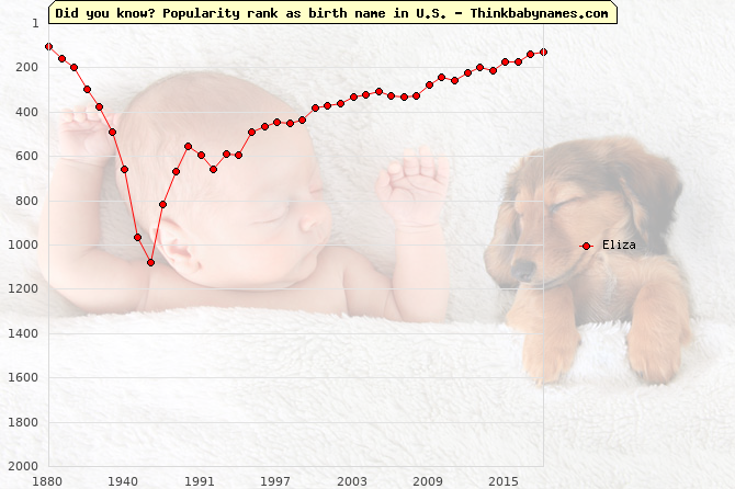 Top 2000 baby names ranking of Eliza name in U.S.
