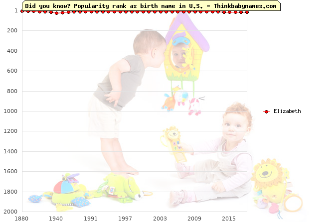 Top 2000 baby names ranking of Elizabeth name in U.S.