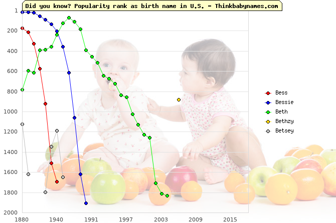 Top 2000 baby names ranking of Bess, Bessie, Beth, Bethzy, Betsey in U.S.