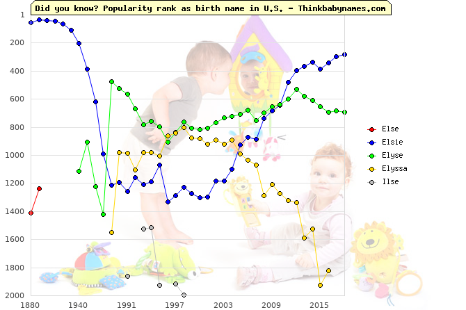 Top 2000 baby names ranking of Else, Elsie, Elyse, Elyssa, Ilse in U.S.