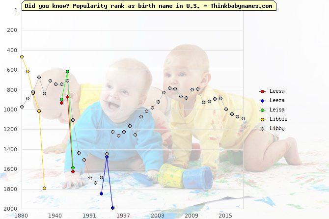 Top 2000 baby names ranking of Leesa, Leeza, Leisa, Libbie, Libby in U.S.