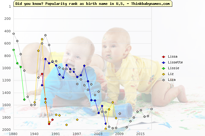 Top 2000 baby names ranking of Lissa, Lissette, Lissie, Liz, Liza in U.S.