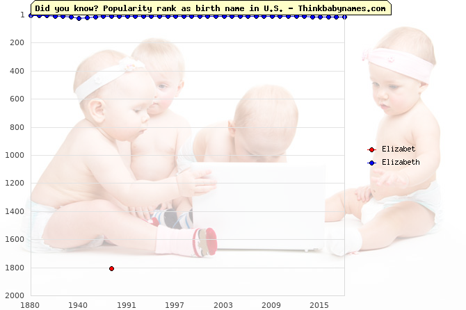 Top 2000 baby names ranking of Elizabet, Elizabeth in U.S.