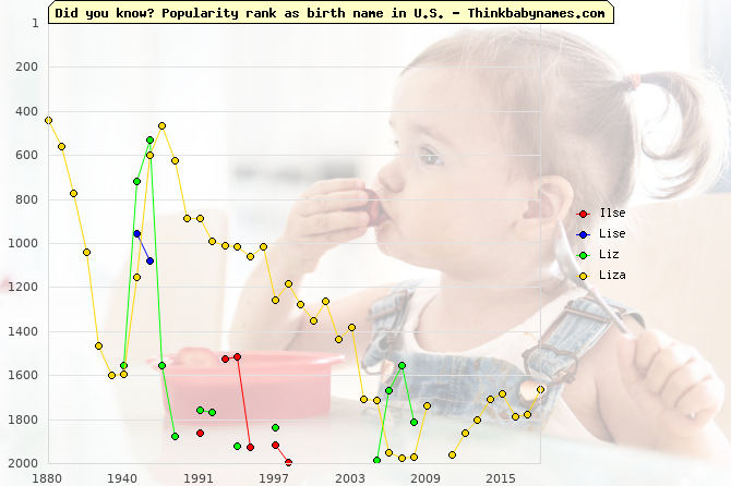 Top 2000 baby names ranking of Ilse, Lise, Liz, Liza in U.S.