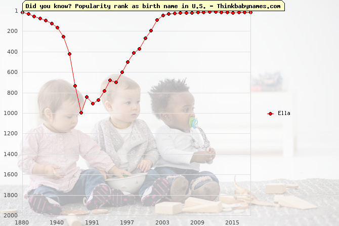 Top 2000 baby names ranking of Ella name in U.S.