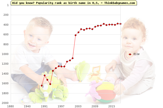 Top 2000 baby names ranking of Elle name in U.S.