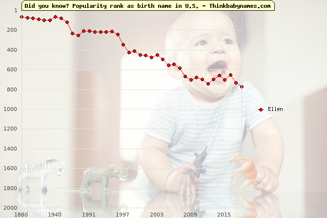 Top 2000 baby names ranking of Ellen name in U.S.