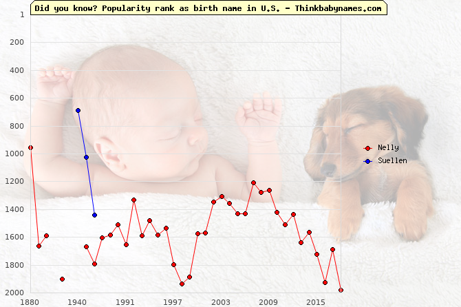 Top 2000 baby names ranking of Nelly, Suellen in U.S.