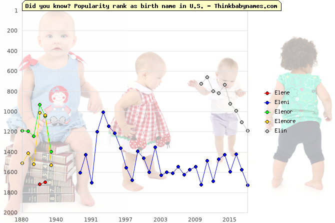 Top 2000 baby names ranking of Elene, Eleni, Elenor, Elenore, Elin in U.S.