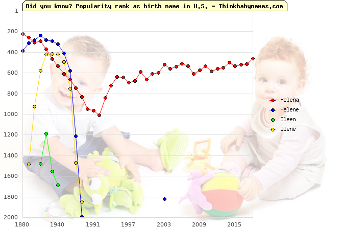 Top 2000 baby names ranking of Helena, Helene, Ileen, Ilene in U.S.