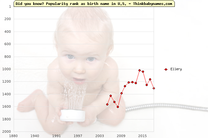 Top 2000 baby names ranking of Ellery in U.S.