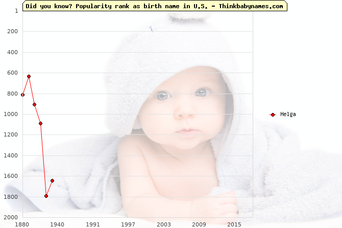Top 2000 baby names ranking of Helga in U.S.