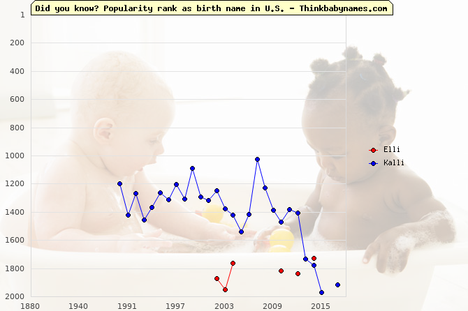 Top 2000 baby names ranking of -li names: Elli, Kalli