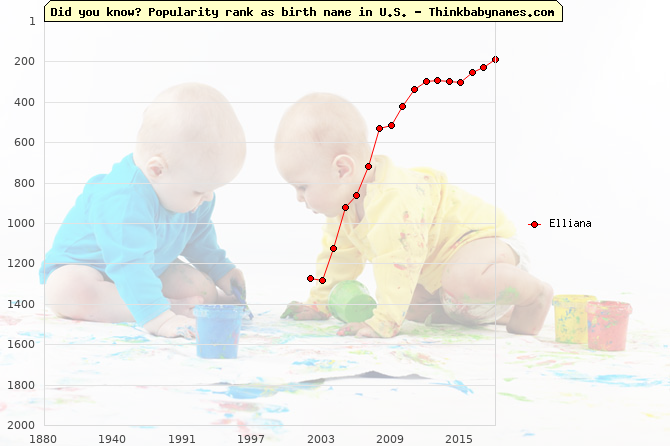 Top 2000 baby names ranking of Elliana name in U.S.